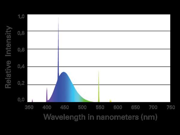 Blue Plus bulb chart