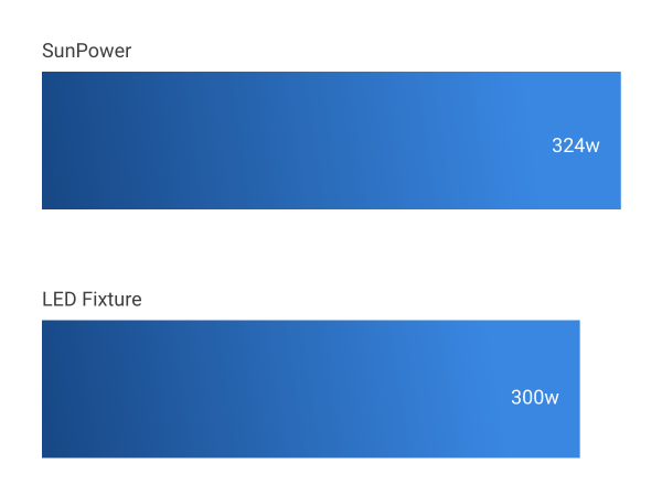 SunPower efficiency