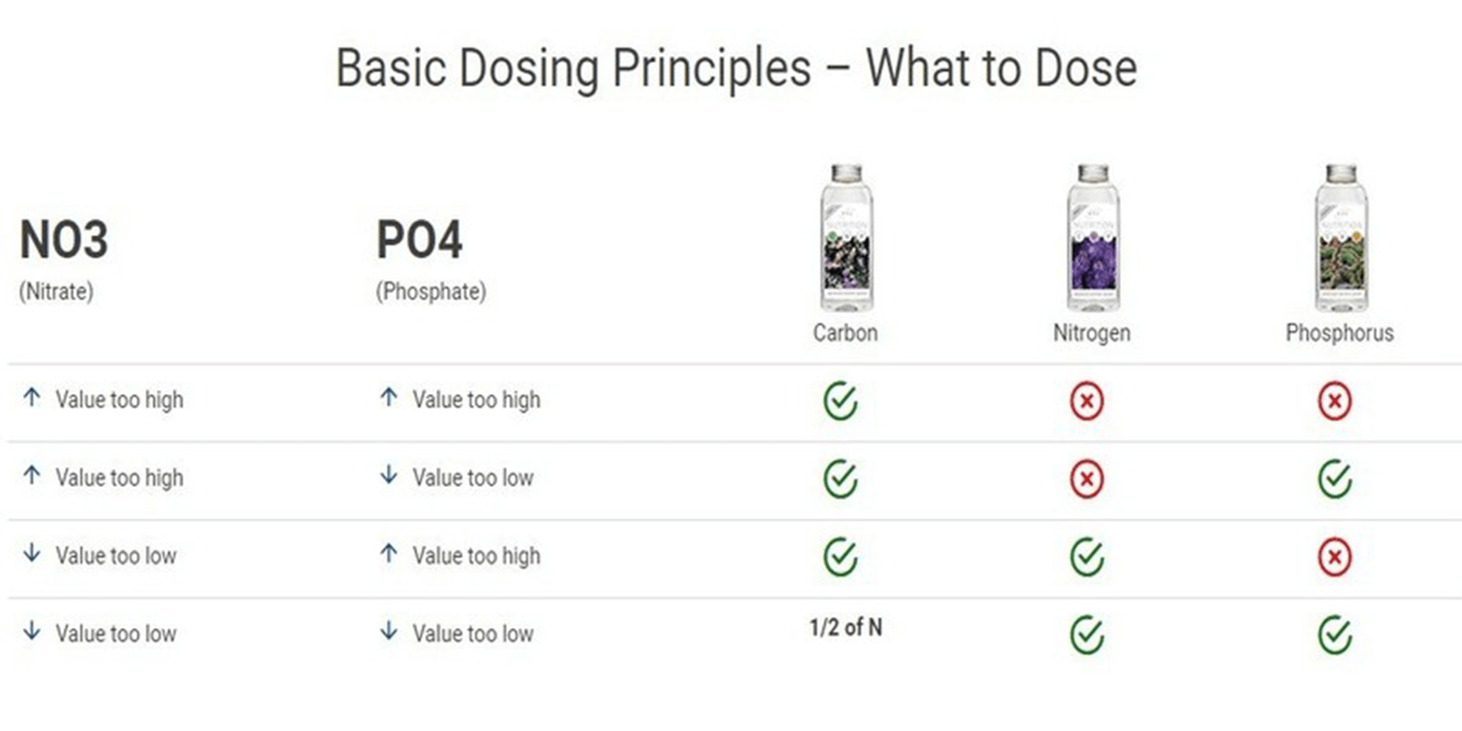 Basic Dosing Principles: What to Dose