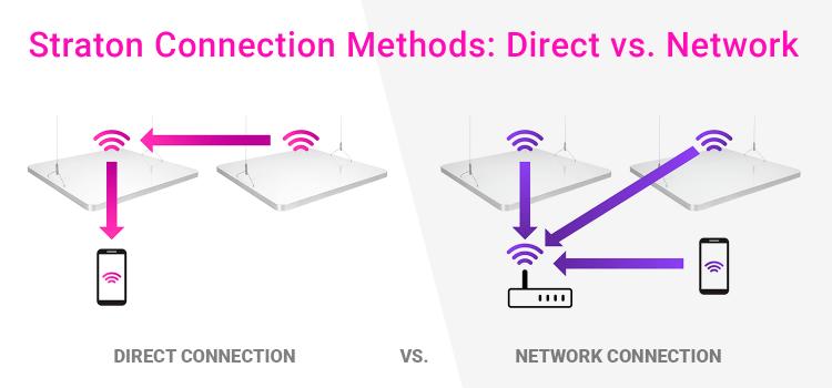 ATI Straton connection methods